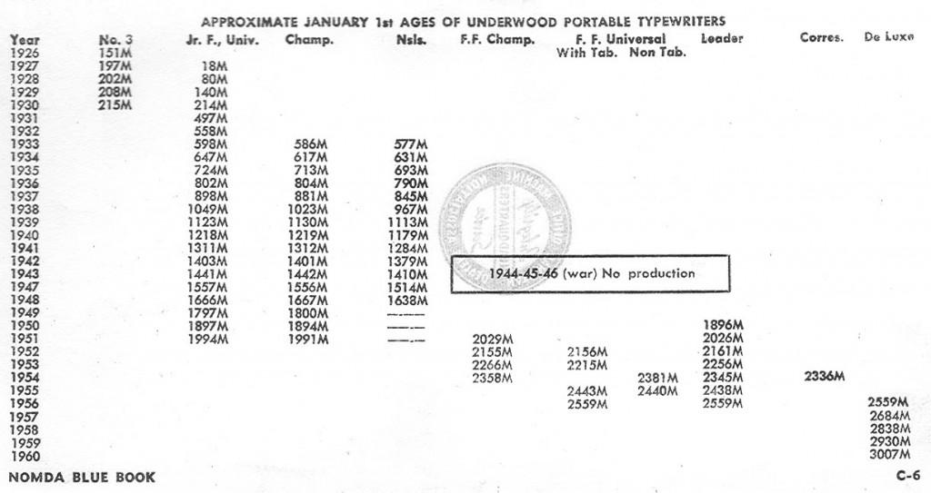 Underwood Portable Typewriter Serial Number List | To Type