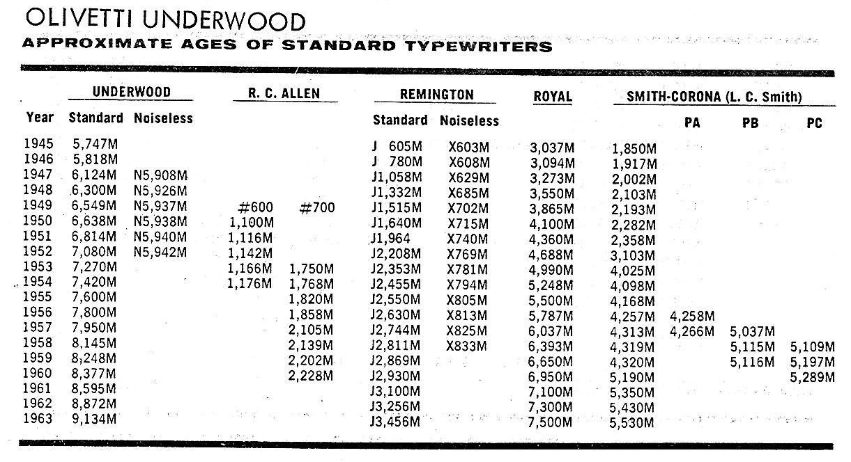 Serial number lookup typewriter • THE
