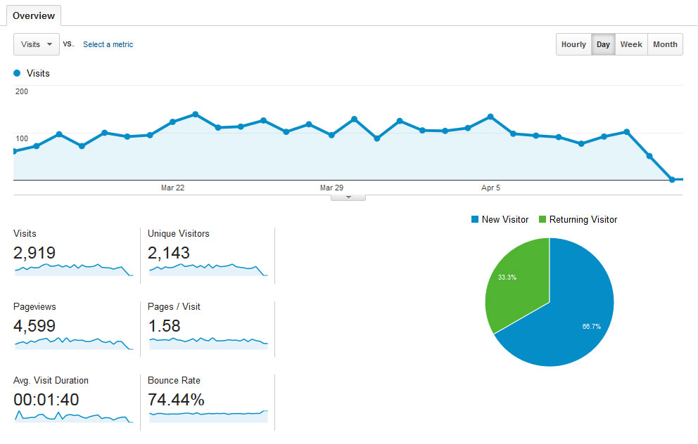 munk.org 1 A Stats and Traffic post