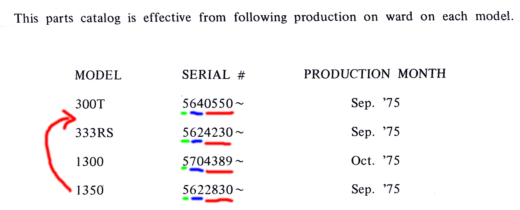"""why would they say that the manual is good for machines produces after these serial numbers, unless they had some sequence to them? Sequentiality here only makes sense if we assume the numbers underlined in blue are a """"Style Code"""", and even then it falls apart: 0550 is too low, and the model 1350 and 333RS would share the same style code."""